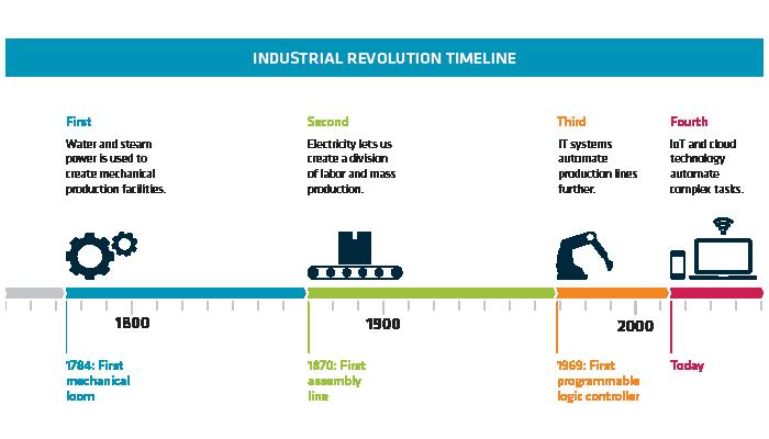 mjolner_industrial_revolution_timeline